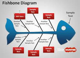 Fishbone diagram dalam penelitian my diary fishbone diagram diagram tulang ikan karena bentuknya seperti tulang ikan sering juga disebut cause and effect diagram atau ishikawa diagram ccuart Gallery