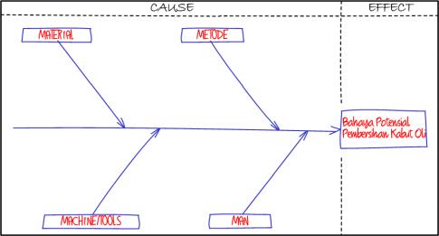Fishbone diagram dalam penelitian my diary dari garis horisontal utama buat garis diagonal yang menjadi cabang setiap cabang mewakili sebab utama dari masalah yang ditulis ccuart Image collections