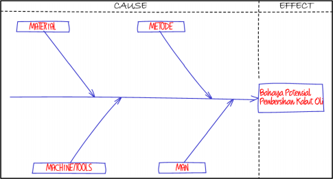 Fishbone diagram dalam penelitian my diary mewakili sebab utama dari masalah yang ditulis sebab ini diinterpretasikan sebagai cause atau secara visual dalam fishbone seperti tulang ikan ccuart Gallery